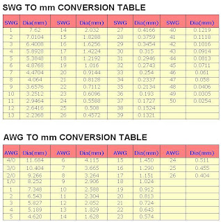 Electronic hobby swg and awg to mm conversion table but you will find all the wires diameters in swg or awg unit for converting to mm you can use two tables below greentooth