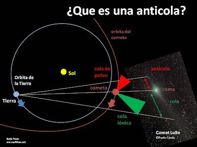 Estructura del cometa