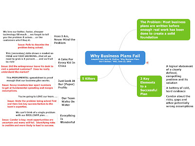 why write a business plan