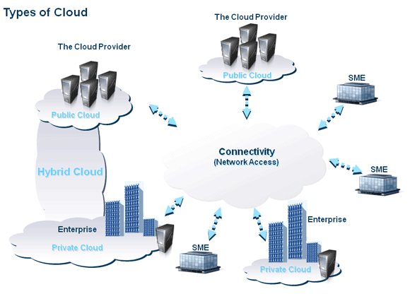 Cloud Computing Technology Types and Services
