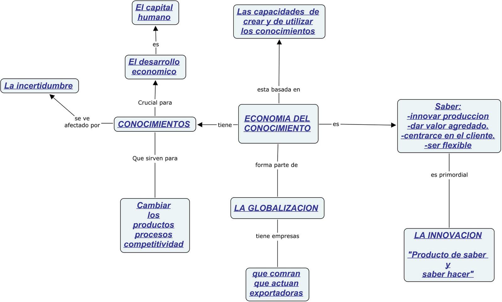 economia clase: