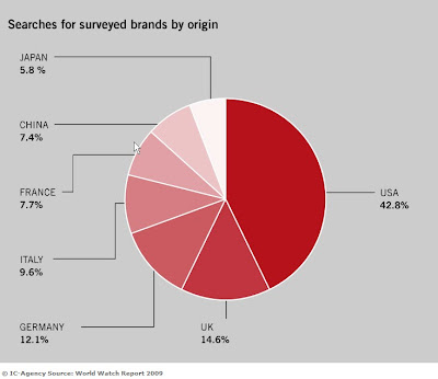 Omega Watch Market Statistics