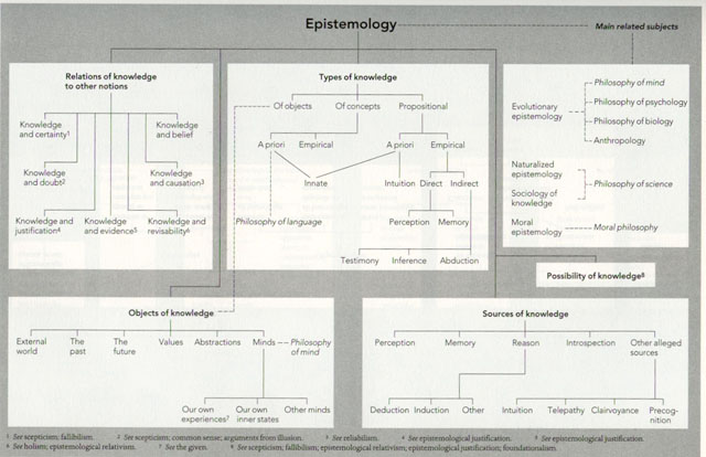 epistemology and stick Interpretivism in epistemology essays and research papers interpretivism in epistemology rachel kunker epistemology and stick vhis quote is specifically.