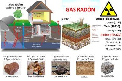Gerena verde gas rad n el asesino que viene del granito for Medicion de gas radon
