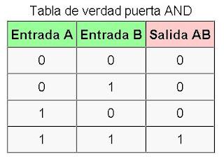 Redes logicas for Puerta xor tabla de verdad