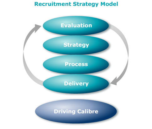 Solutions Moved Online Does Your Organization Have A Recruitment