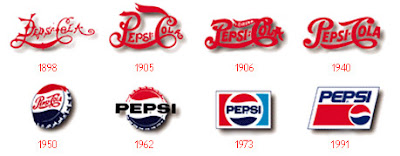 Pepsi - Evolution of Logos & Brand