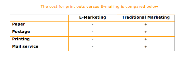 e marketing vs traditional marketing