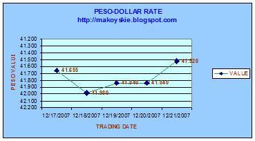 December 17-21, 2007 Peso-Forex