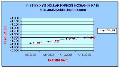 April 8-11, 2008 Peso-Dollar Forex