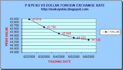 June 2-6, 2008 Peso-Forex