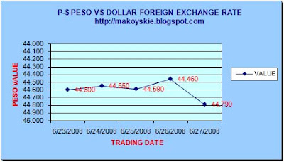June 23-27, 2008 Peso-Forex