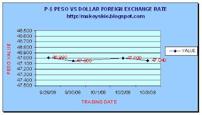 September 29 - October 3, 2008 Peso-Forex