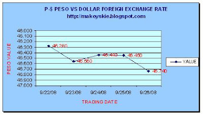 September 22-26, 2008 Peso-Dollar Forex