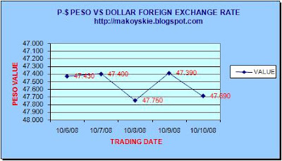 October 6-10, 2008 Peso-Forex