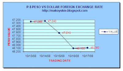 October 13-17, 2008 Peso-Forex