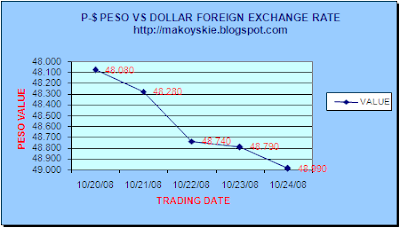 October 20-24, 2008 Peso-Forex