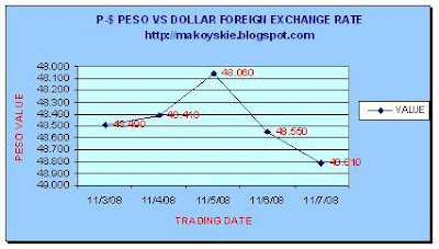 November 3-7, 2008 Peso-Dollar Forex