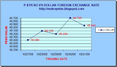 October 27-31, 2008 Peso-Dollar Forex