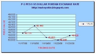 November 17-21, 2008 Peso-Dollar Forex