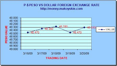 March 16-20, 2009 Peso-Dollar Forex