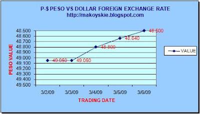 March 2-6, 2009 Peso-Dollar Forex