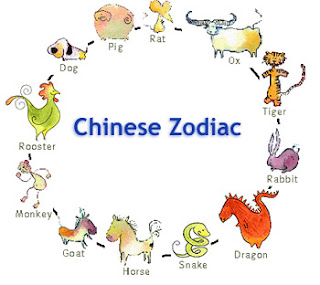 Chinese Zodiac Sign Forecast for 2011