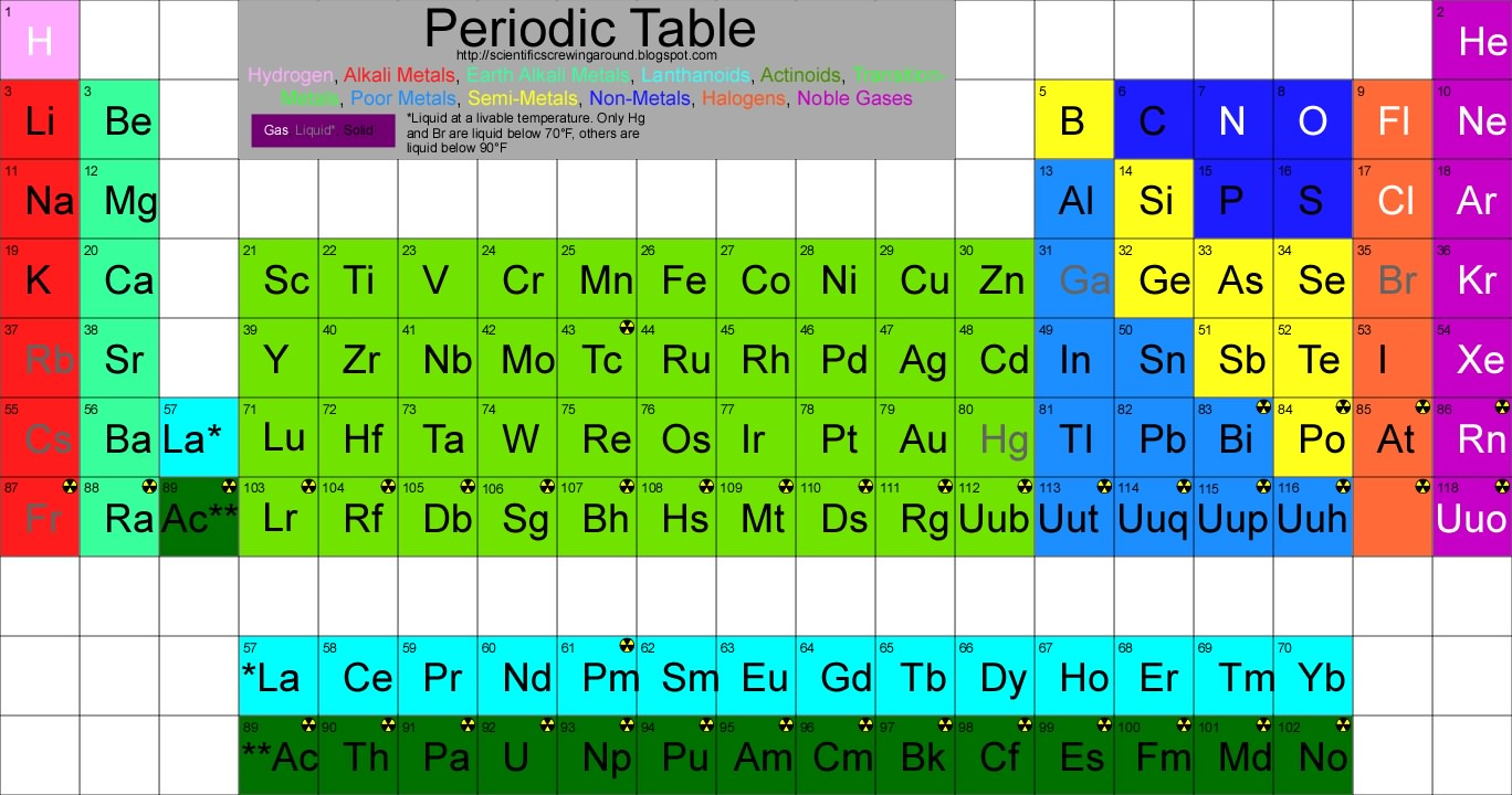 Science and practice of collecting elements the periodic table itself this version of it with the groups very well signified and only atomic number and atomic symbol because ill explain more when i get to that element urtaz
