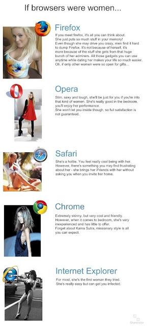 Humour - Et si les navigateurs internet étaient des femmes ?