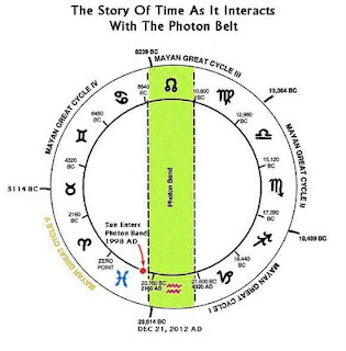rty The Photon Belt and Mayan Calendar