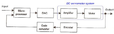 Modeling Of A Dc Servo Motor Control And Automation