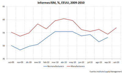 Manufacturing vs. Non manufacturing ISM