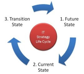 IT strategy life cycle