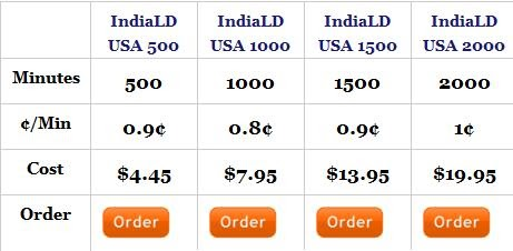 cheapest calling card to india 0008min by indiald free pc to phone calls free voip calls to india international - India Calling Card From Usa