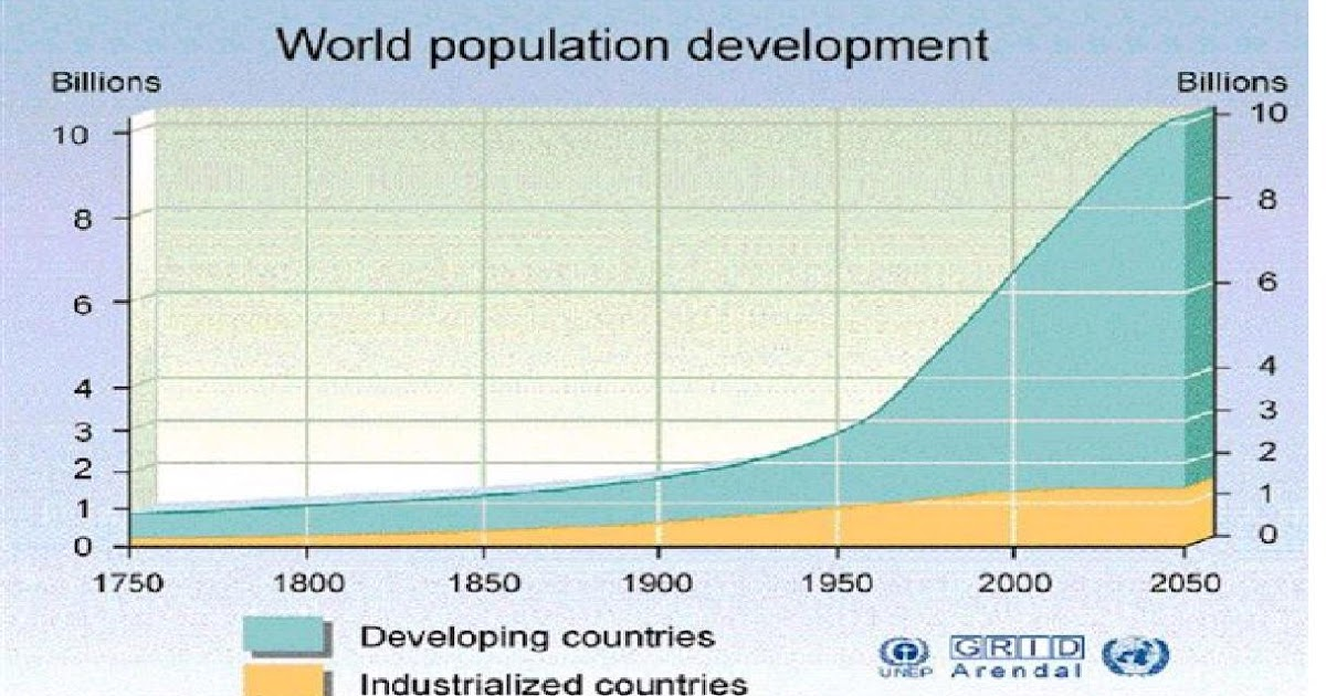 sustainable development poverty and population growth Chapter 2 towards sustainable development consider a nation in which half the population lives below the poverty line and where the distribution of household incomes is as population growth in developing countries will remain unevenly distributed between rural and urban.
