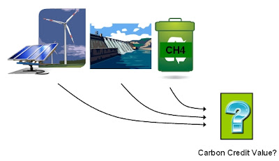 Renewable Energy and Greenhouse Gas Trapping Offets
