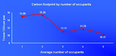 Carbon Footprint per household occupant decreases as the number of occupants increases