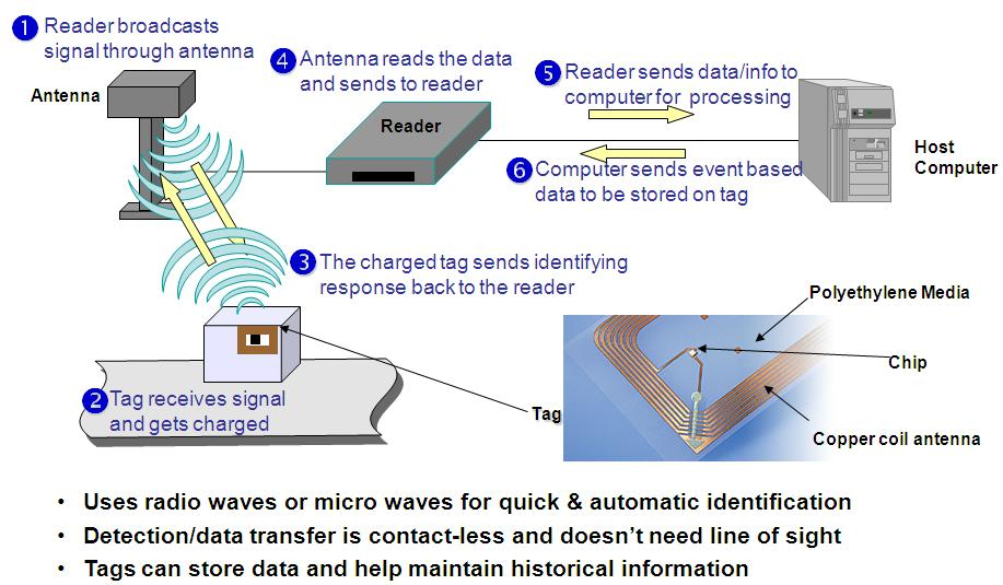 OCTAWARE BLOGS RFID Technology