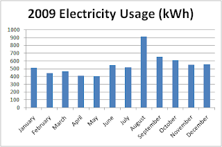 Chart 2: Electricity Usage for 2009
