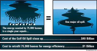 Graphic comparing BP oil spill to energy wasted by 75,000 US homes