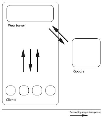 the server do all requests to Google for its clients