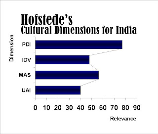 geert hofstede cultural dimensions essay india Drgeert hofstede s cultural dimension would be used to make the comparison  more clear, the dimensions highlighted here would be power distance index and .