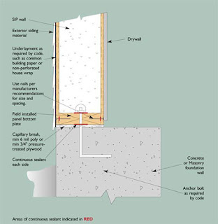 Sjodin Dream Home About Sip Walls And A Residential Flat