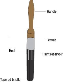 [brush-diagram.jpg]