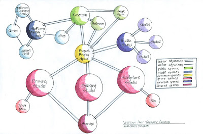 Online Interior Design School on Peacock Moon Interiors Blog  Bubble Diagrams