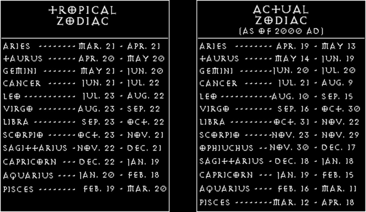 Signs and their dates in Sydney