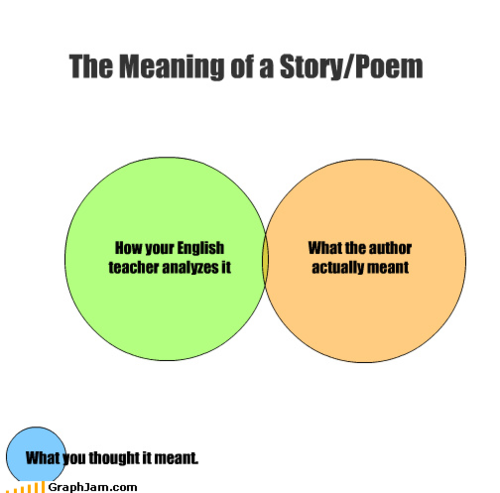Putting IT Into Words: Venn Diagram: Meaning Of A Story/Poem