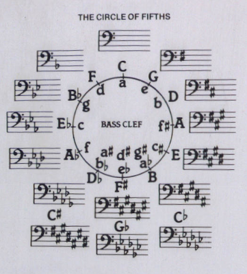 Welcome: Music ~ Circle Of Fifths