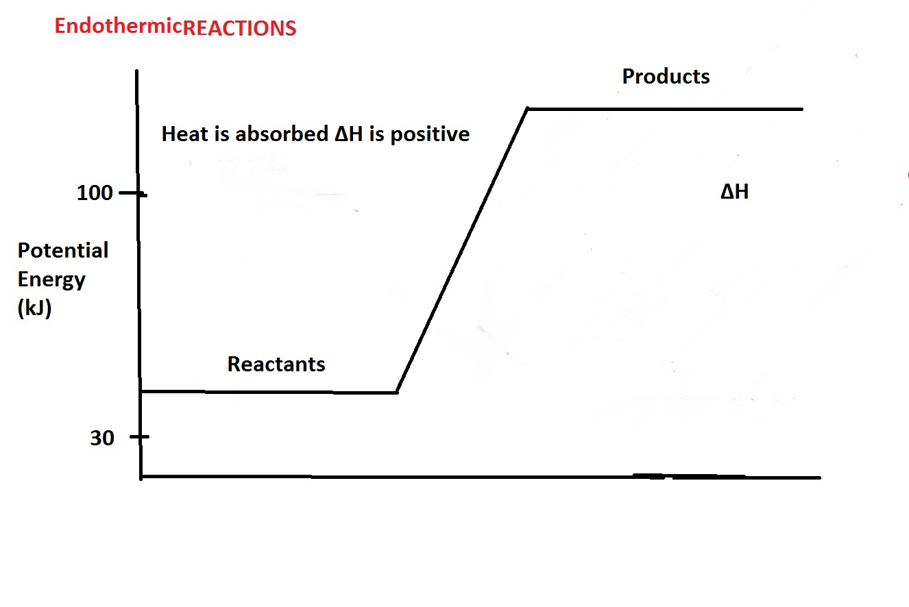 calorimetry formula
