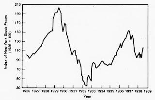 gráfico del crack del 29